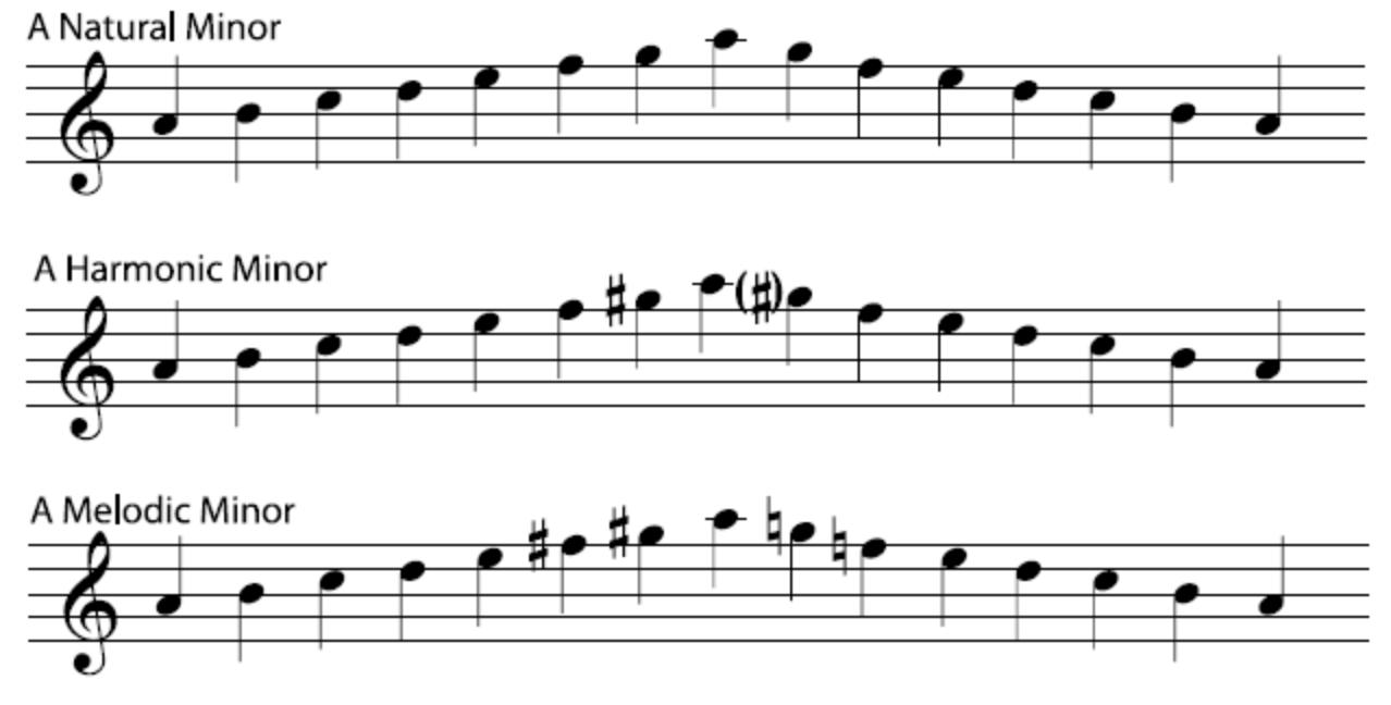 Majors and Minors Sheet music